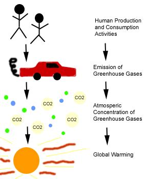 an essay on global warming in english